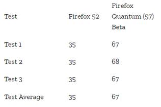 Firefox Quantum - Update-ul menit sa faca din Firefox cel mai bun browser