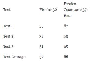 Firefox Quantum - Update-ul menit sa faca din Firefox cel mai bun browser2
