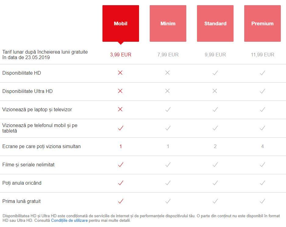 Netflix testeaza abonamentul Mobil2
