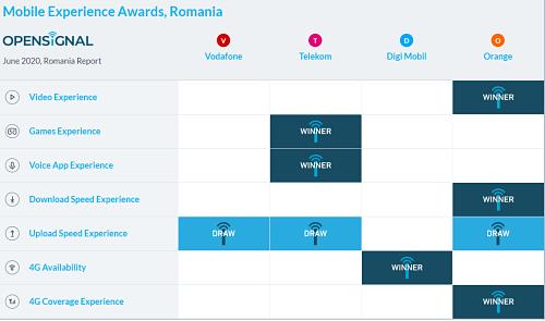 Cele mai bune retele mobile din martie - iunie 2020 conform Open Signal